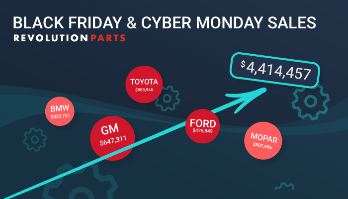 2019 Cyber Week Sales Fuel Serious Revenue Gains For Dealers Using RevolutionParts