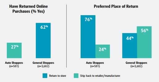 UPS study - How often do Auto Part shoppers return their purchases compared to general shoppers?