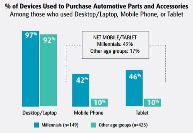 UPS study - Devices used to Purchase Auto Parts and Accessories