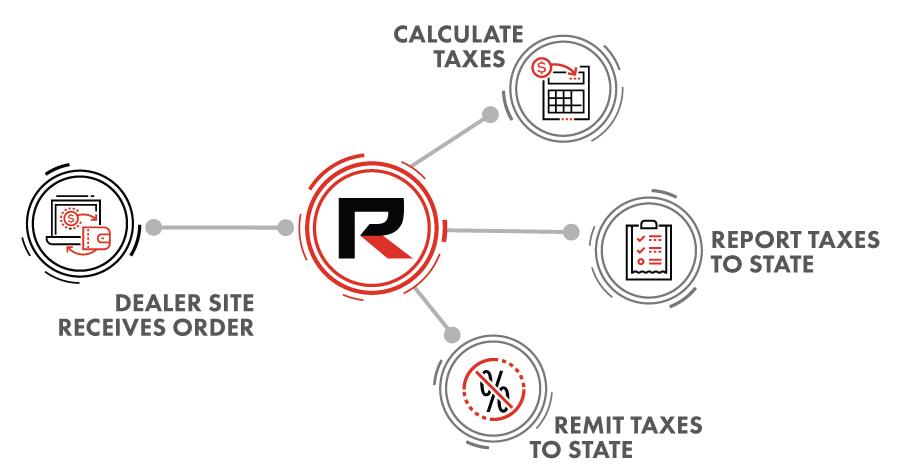 Tax Compliance Diagram