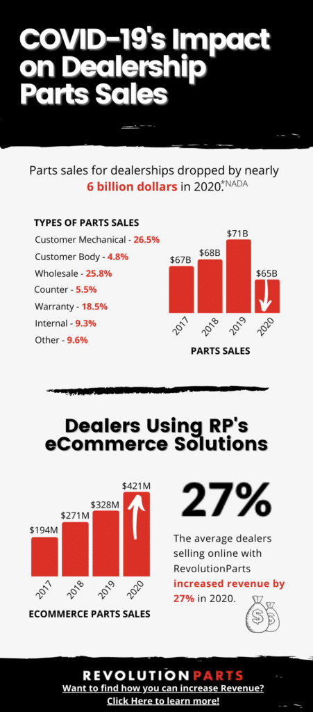 infographic showing covid-19's impact on dealership parts sales