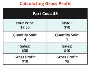 calculating gross profit chart