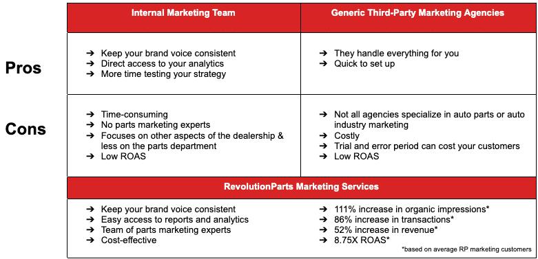 marketing services comparison chart