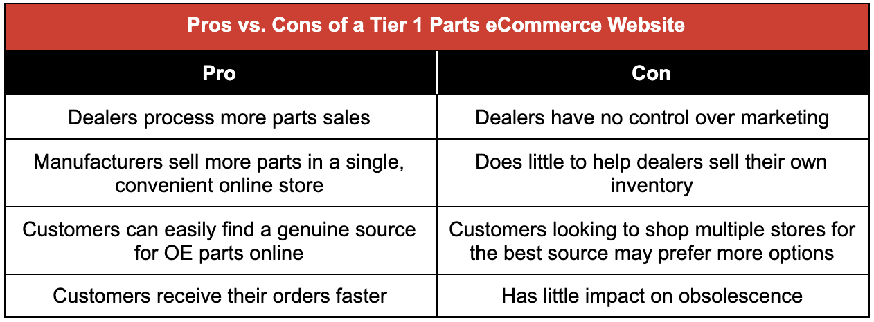 tier one pros vs cons chart